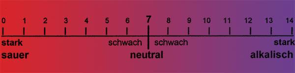 pH-Wert-Skala